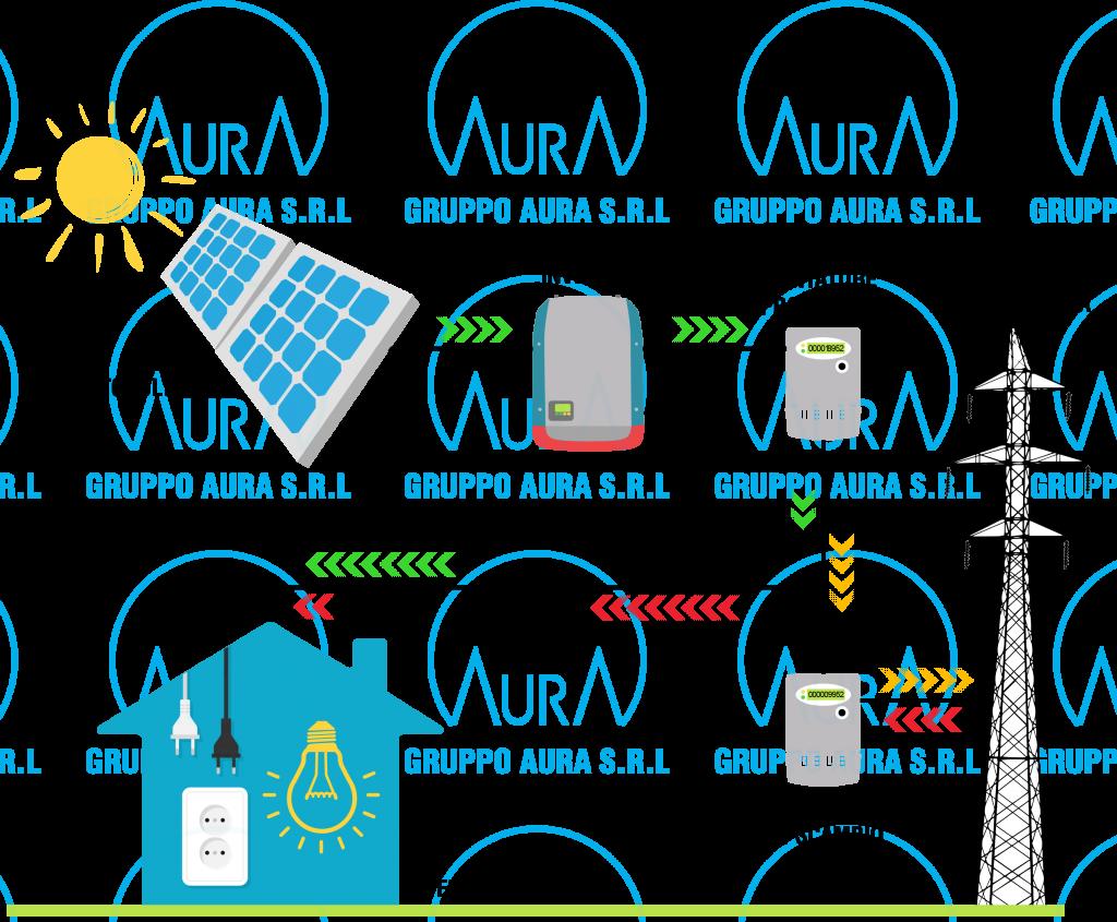 impianto Fotovoltaico a Rimini Ravenna Cesena Forli
